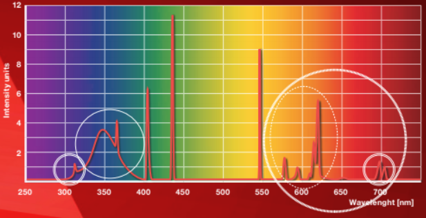 Rubino spectrum grafiek